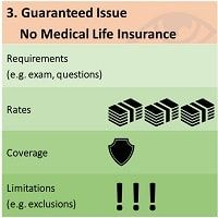 What Alternative Life Insurance Options Have People With Diseases?