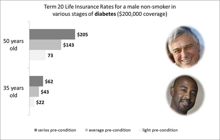 life insurance for diabetes - men, non-smoker