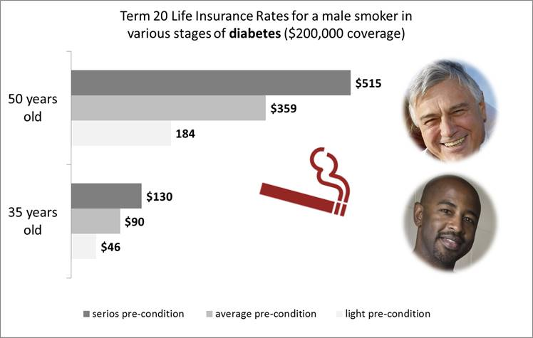 life insurance for diabetes - men, smoker