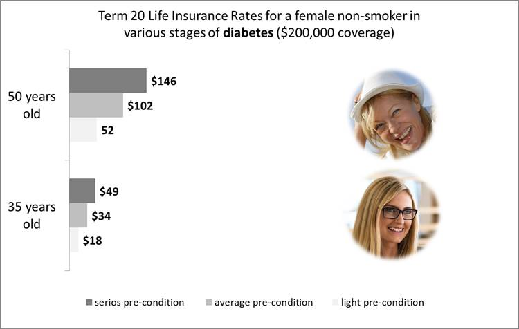 life insurance for diabetes - women, non-smoker