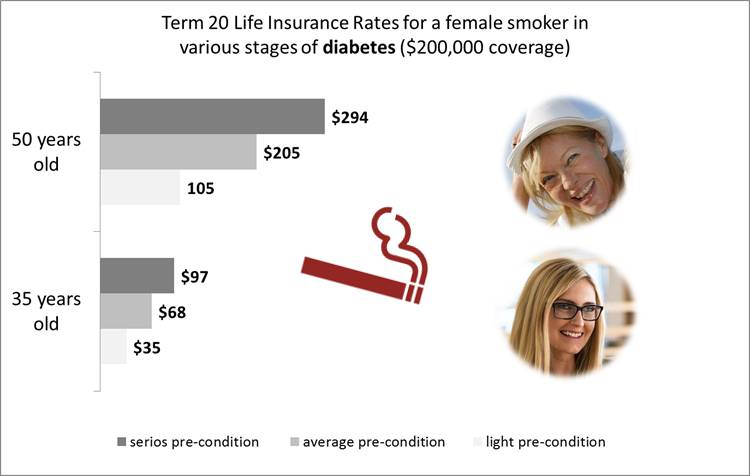 life insurance for diabetes - women, smoker