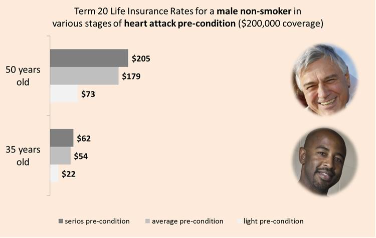 Life Insurance After Heart Attack