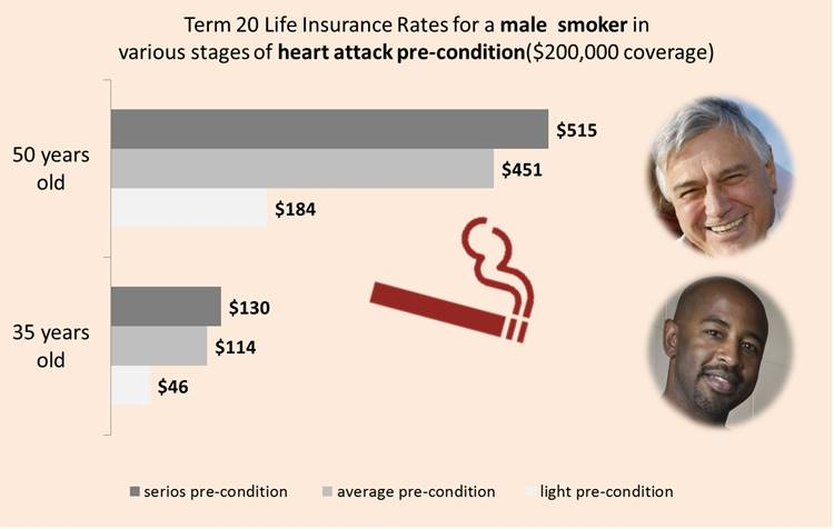 Life Insurance After Heart Attack for Smokers