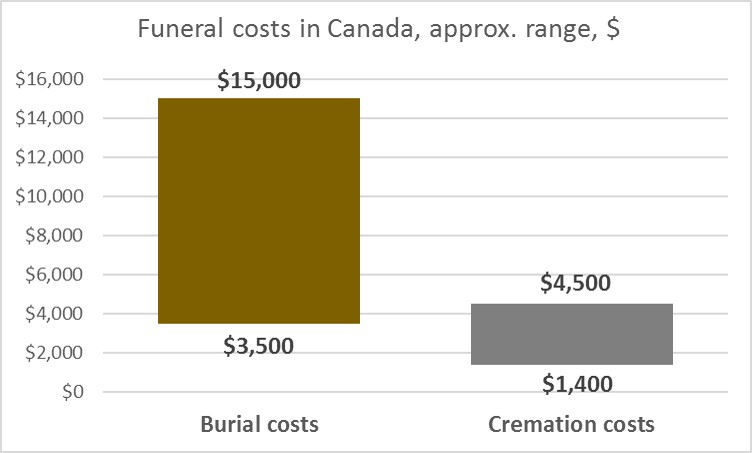 Funeral Insurance in Canada: 5 Things You Must Know