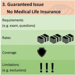 3 Different Life Insurance Alternatives for People with Diseases