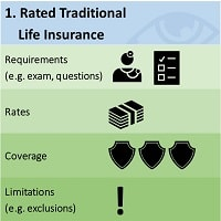 rated-traditional-life-insurance