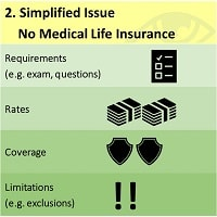 simplified-issue-no-medical-life-insurance