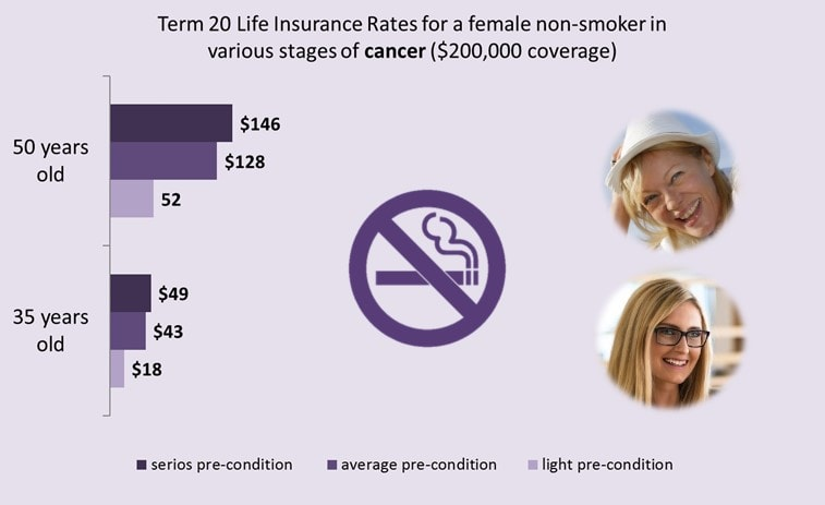 life-insurance-and-cancer-female-non-smoker-rates
