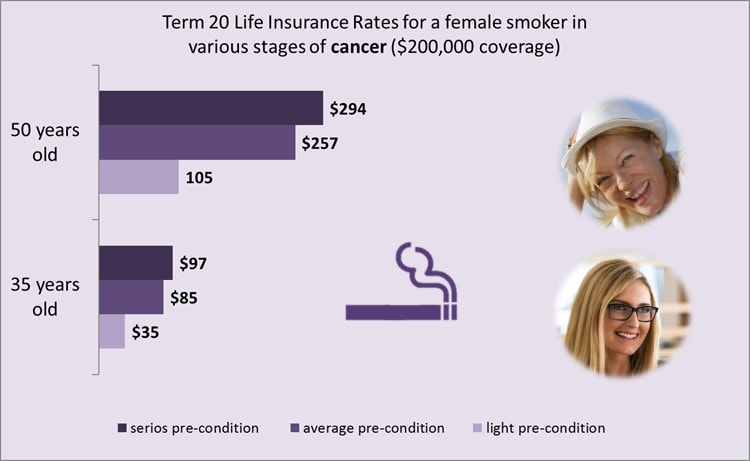 life-insurance-and-cancer-female-smoker-rates