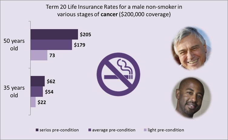 life-insurance-and-cancer-male-non-smoker-rates