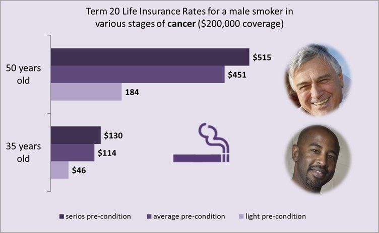 life-insurance-and-cancer-male-smoker-rates