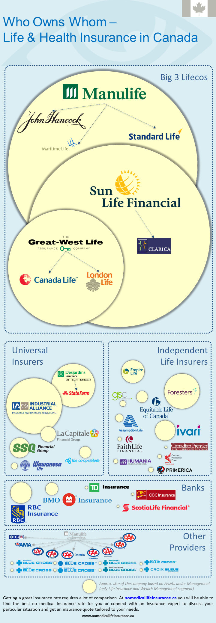 Life Insurance Companies in Canada - Who Owns Whom