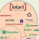 Canadian P&C insurers